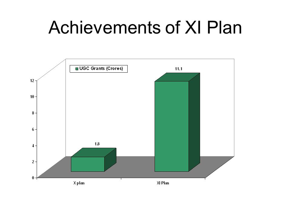 Achievements of XI Plan