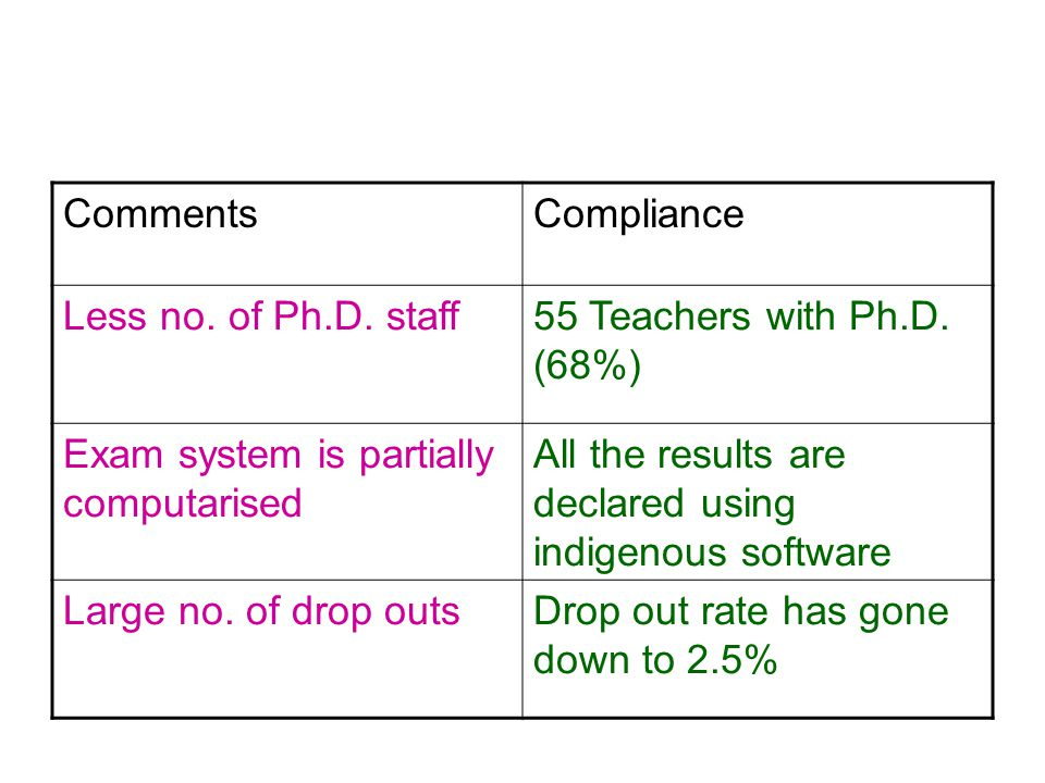 CommentsCompliance Less no. of Ph.D. staff55 Teachers with Ph.D.