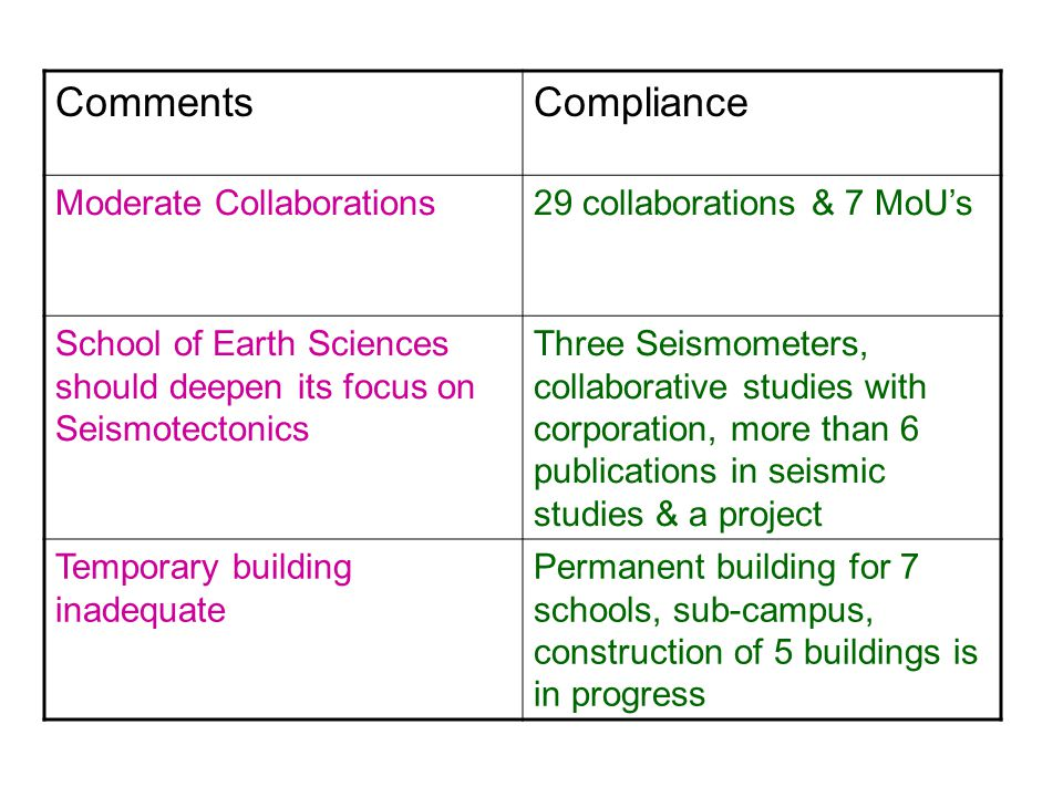 CommentsCompliance Moderate Collaborations29 collaborations & 7 MoU's School of Earth Sciences should deepen its focus on Seismotectonics Three Seismometers, collaborative studies with corporation, more than 6 publications in seismic studies & a project Temporary building inadequate Permanent building for 7 schools, sub-campus, construction of 5 buildings is in progress