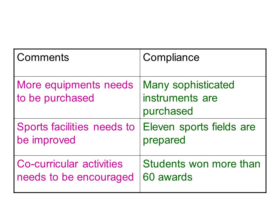 CommentsCompliance More equipments needs to be purchased Many sophisticated instruments are purchased Sports facilities needs to be improved Eleven sports fields are prepared Co-curricular activities needs to be encouraged Students won more than 60 awards