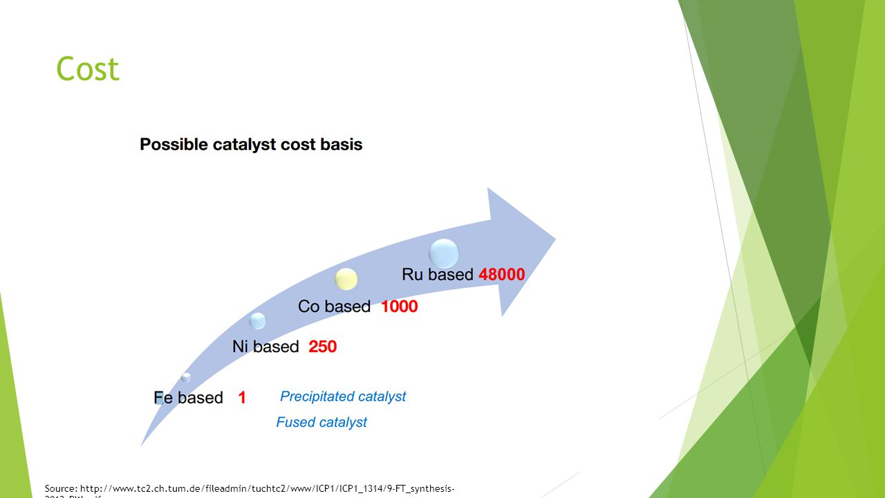 Cost Source: http://www.tc2.ch.tum.de/fileadmin/tuchtc2/www/ICP1/ICP1_1314/9-FT_synthesis- 2013_PW.pdf
