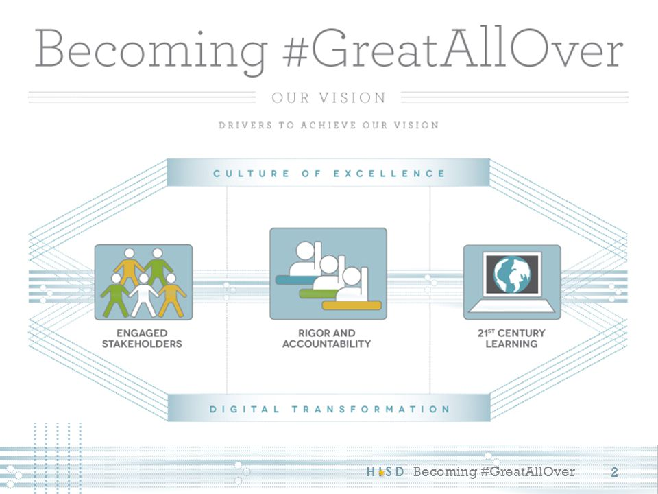 HISD Becoming #GreatAllOver A pathway teacher team: core and CTE/elective Common set of pathway outcomes Intentional course of study A pathway lead teacher and dedicated administrator Common planning time Collegial data-driven planning Trans-disciplinary projects Common features PATHWAY TEAM 23