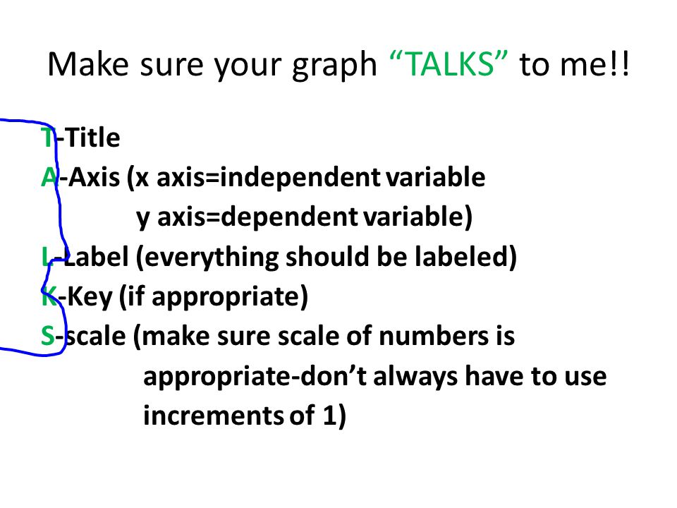 "Make sure your graph ""TALKS"" to me!! T-Title A-Axis (x axis=independent variable y axis=dependent variable) L-Label (everything should be labeled) K-K"