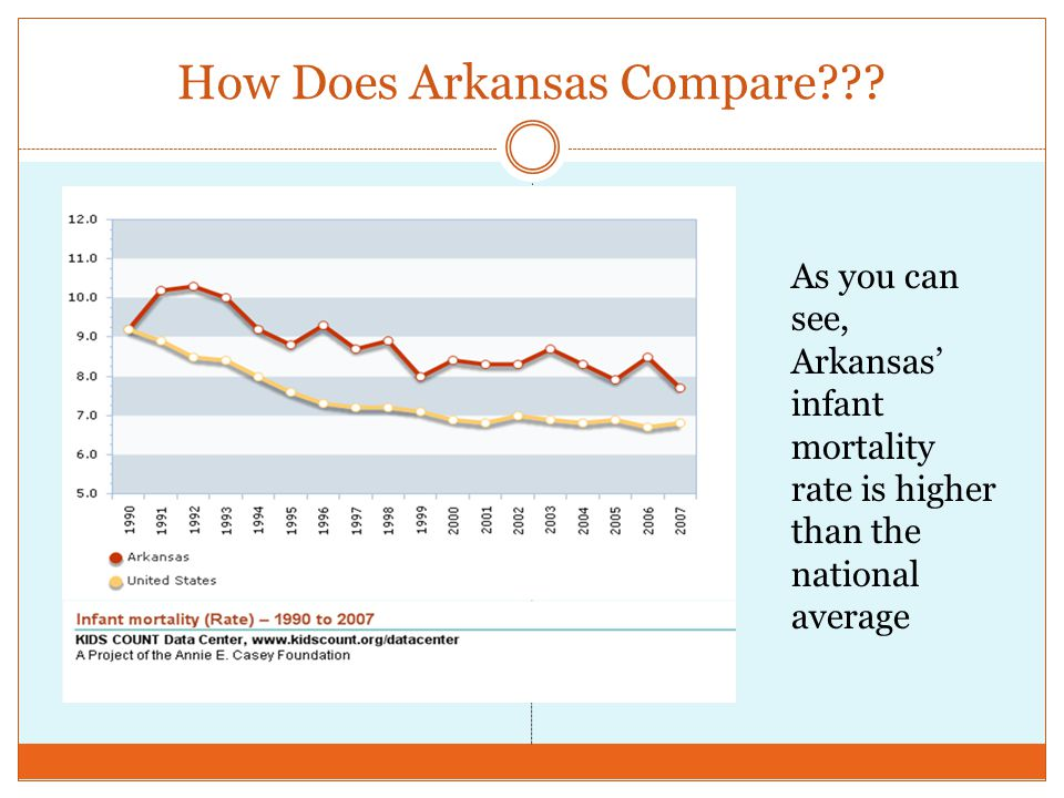 How Does Arkansas Compare .