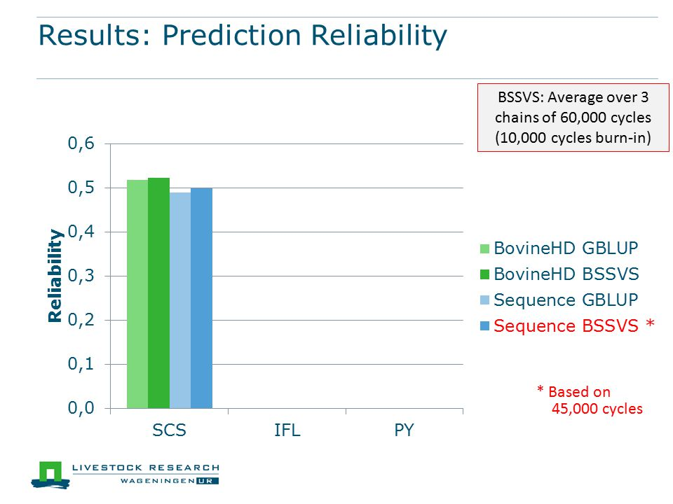 Results: Prediction Reliability * Based on 45,000 cycles BSSVS: Average over 3 chains of 60,000 cycles (10,000 cycles burn-in)