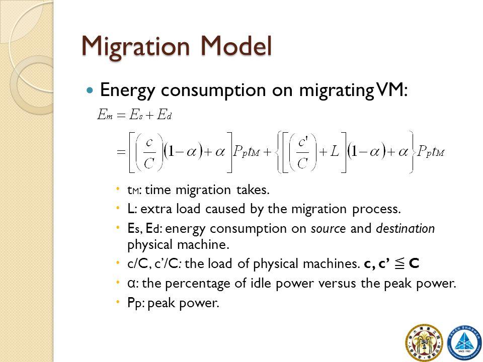 Migration Model Energy consumption on migrating VM:  t M : time migration takes.