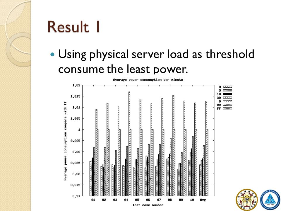 Result 1 Using physical server load as threshold consume the least power.