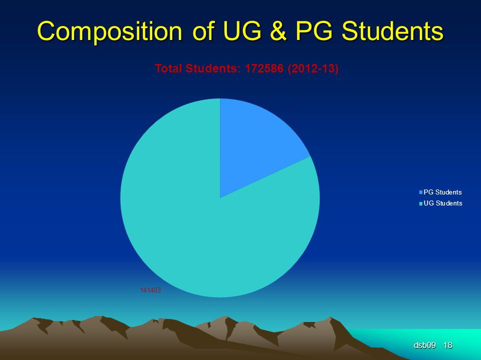 Composition of UG & PG Students dsb0918