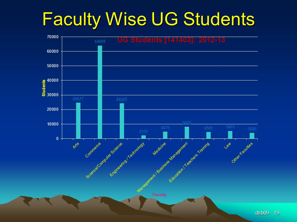 Faculty Wise UG Students dsb0919