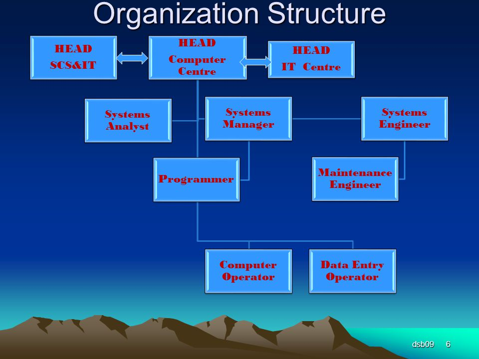 Organization Structure dsb096 HEAD SCS&IT HEAD IT Centre HEAD Computer Centre Computer Operator Data Entry Operator Systems Manager Programmer Systems Engineer Maintenance Engineer Systems Analyst