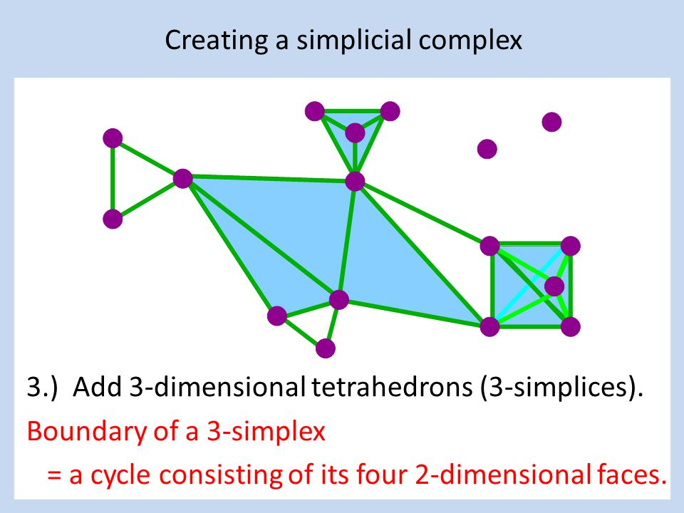 Creating a simplicial complex 3.) Add 3-dimensional tetrahedrons (3-simplices).