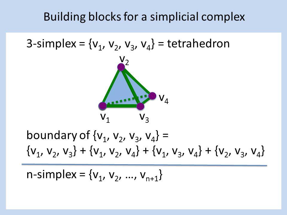 3-simplex = {v 1, v 2, v 3, v 4 } = tetrahedron boundary of {v 1, v 2, v 3, v 4 } = {v 1, v 2, v 3 } + {v 1, v 2, v 4 } + {v 1, v 3, v 4 } + {v 2, v 3