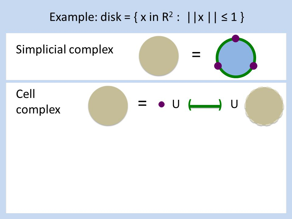Example: disk = { x in R 2 : ||x || ≤ 1 } ( ) U = = Simplicial complex Cell complex