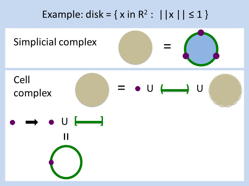 Example: disk = { x in R 2 : ||x || ≤ 1 } ( ) U = = Simplicial complex Cell complex [ ] U =