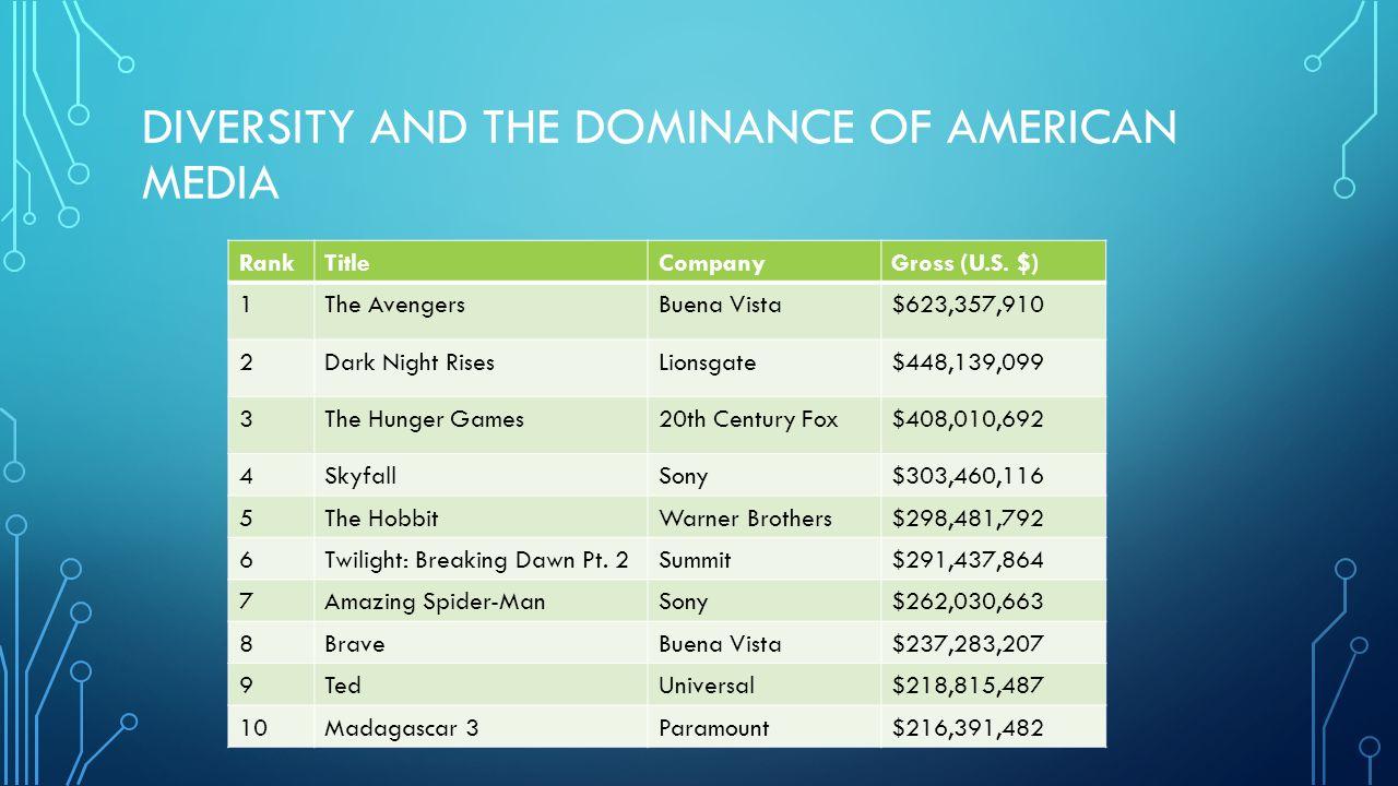 DIVERSITY AND THE DOMINANCE OF AMERICAN MEDIA RankTitleCompanyGross (U.S. $) 1The AvengersBuena Vista$623,357,910 2Dark Night RisesLionsgate$448,139,0