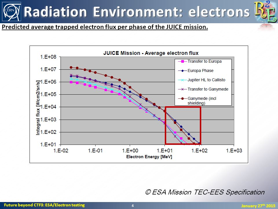 Future beyond CTF3: ESA/Electron testing January 27 th 2015 Radiation Environment: electrons 4 Predicted average trapped electron flux per phase of the JUICE mission.