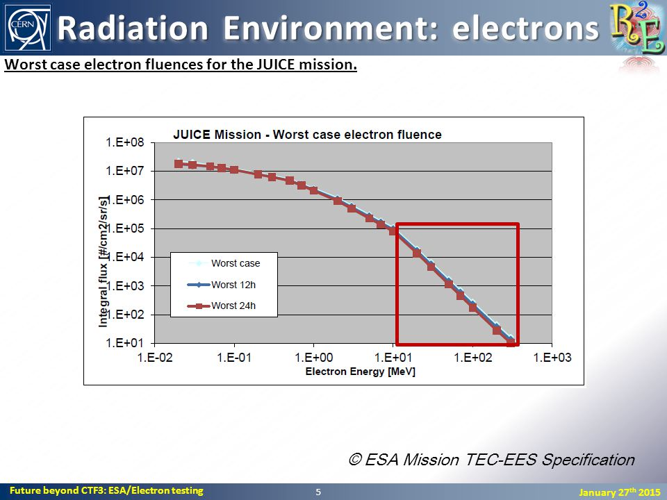 Future beyond CTF3: ESA/Electron testing January 27 th 2015 5 Worst case electron fluences for the JUICE mission.