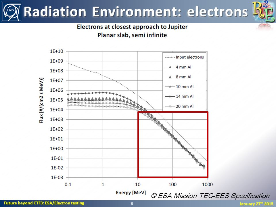 Future beyond CTF3: ESA/Electron testing January 27 th 2015 6 © ESA Mission TEC-EES Specification Radiation Environment: electrons