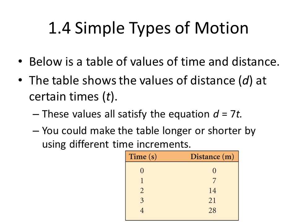 1.4 Simple Types of Motion A way to show the relationship between distance and time is to graph the values in the table.