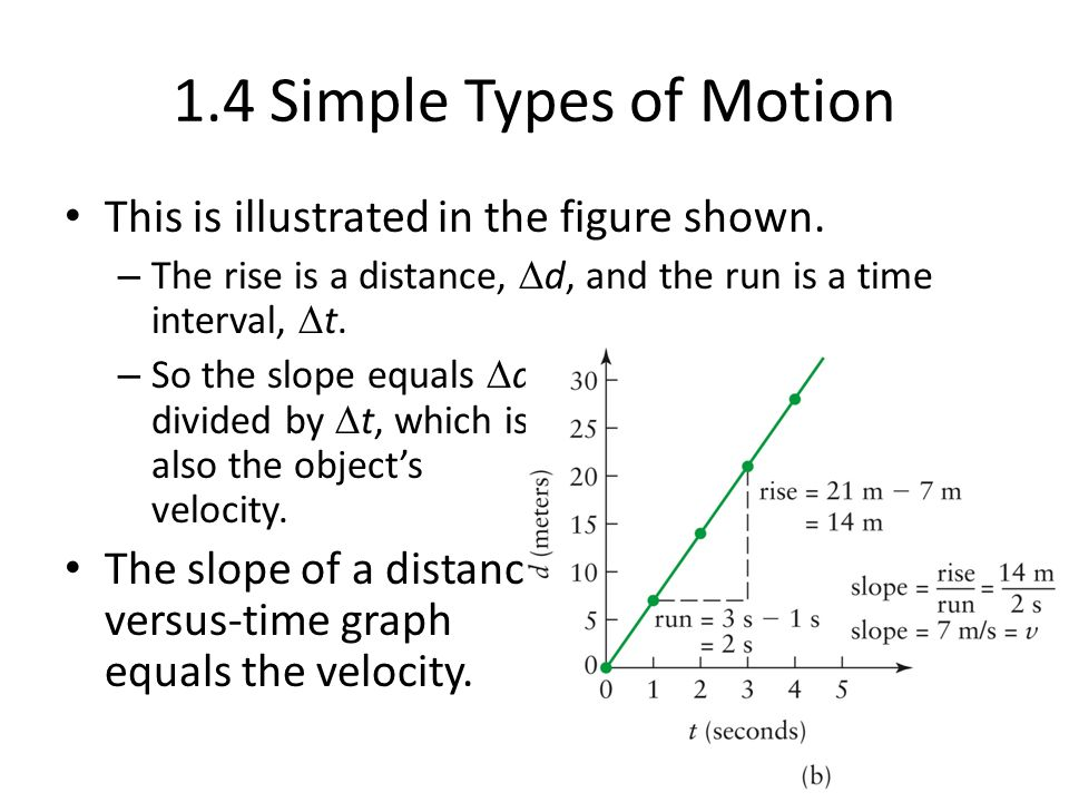 1.4 Simple Types of Motion The graph for a faster-moving body, a racehorse for instance, would be steeper—it would have a larger slope.