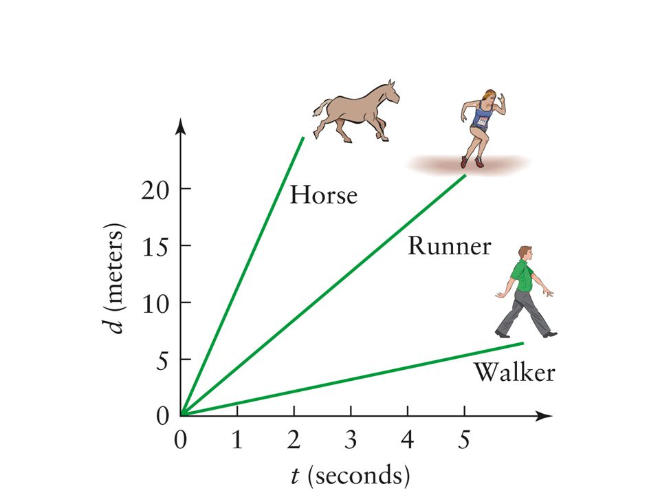 1.4 Simple Types of Motion Even when the velocity is not constant, the slope of a d versus t graph is still equal to the velocity.
