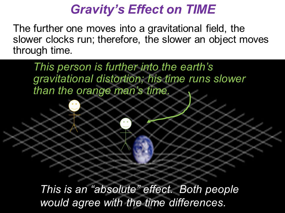 Gravity's Effect on TIME The further one moves into a gravitational field, the slower clocks run; therefore, the slower an object moves through time.