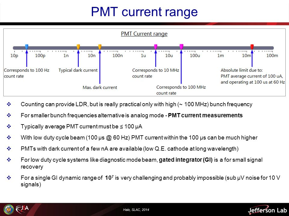 Halo, SLAC, 2014 PMT current range  Counting can provide LDR, but is really practical only with high (~ 100 MHz) bunch frequency  For smaller bunch frequencies alternative is analog mode - PMT current measurements  Typically average PMT current must be ≤ 100 µA  With low duty cycle beam (100 µs @ 60 Hz) PMT current within the 100 µs can be much higher  PMTs with dark current of a few nA are available (low Q.E.