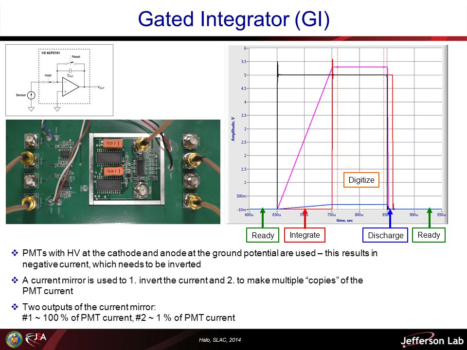 Halo, SLAC, 2014 Gated Integrator (GI) Digitize Integrate Discharge Ready  PMTs with HV at the cathode and anode at the ground potential are used – this results in negative current, which needs to be inverted  A current mirror is used to 1.