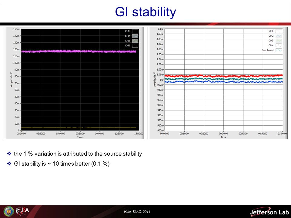Halo, SLAC, 2014 GI stability  the 1 % variation is attributed to the source stability  GI stability is ~ 10 times better (0.1 %)