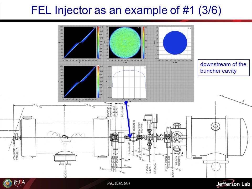 Halo, SLAC, 2014 FEL Injector as an example of #1 (3/6) downstream of the buncher cavity