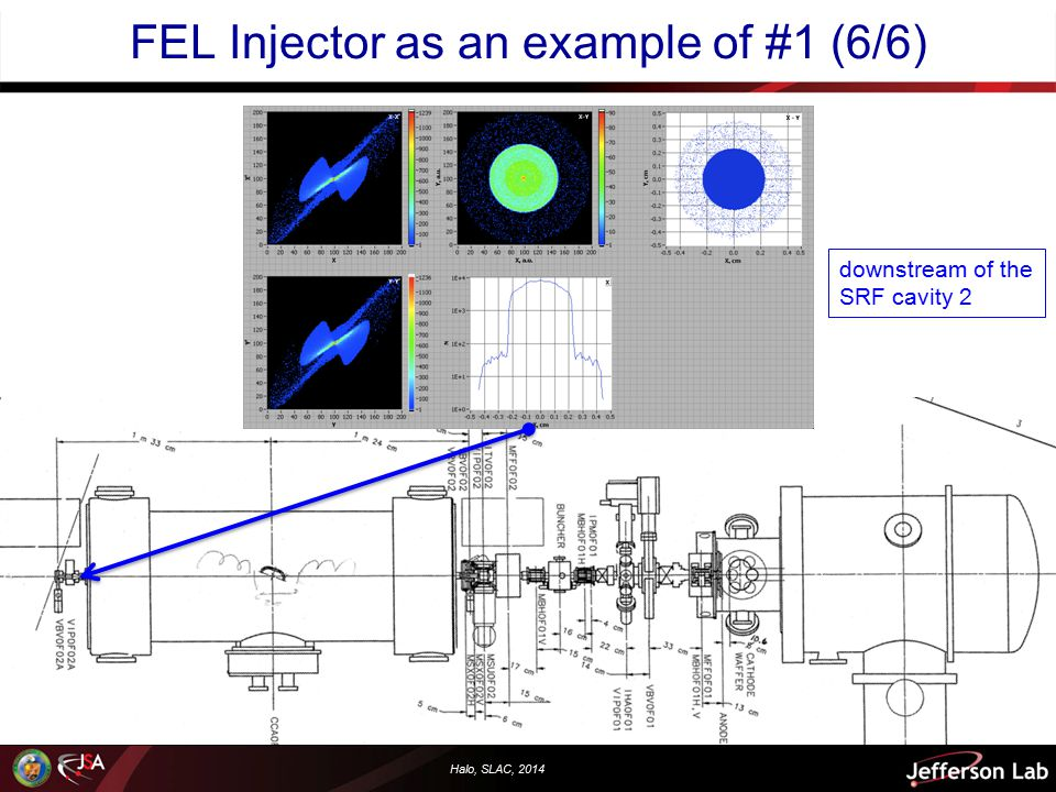 Halo, SLAC, 2014 FEL Injector as an example of #1 (6/6) downstream of the SRF cavity 2