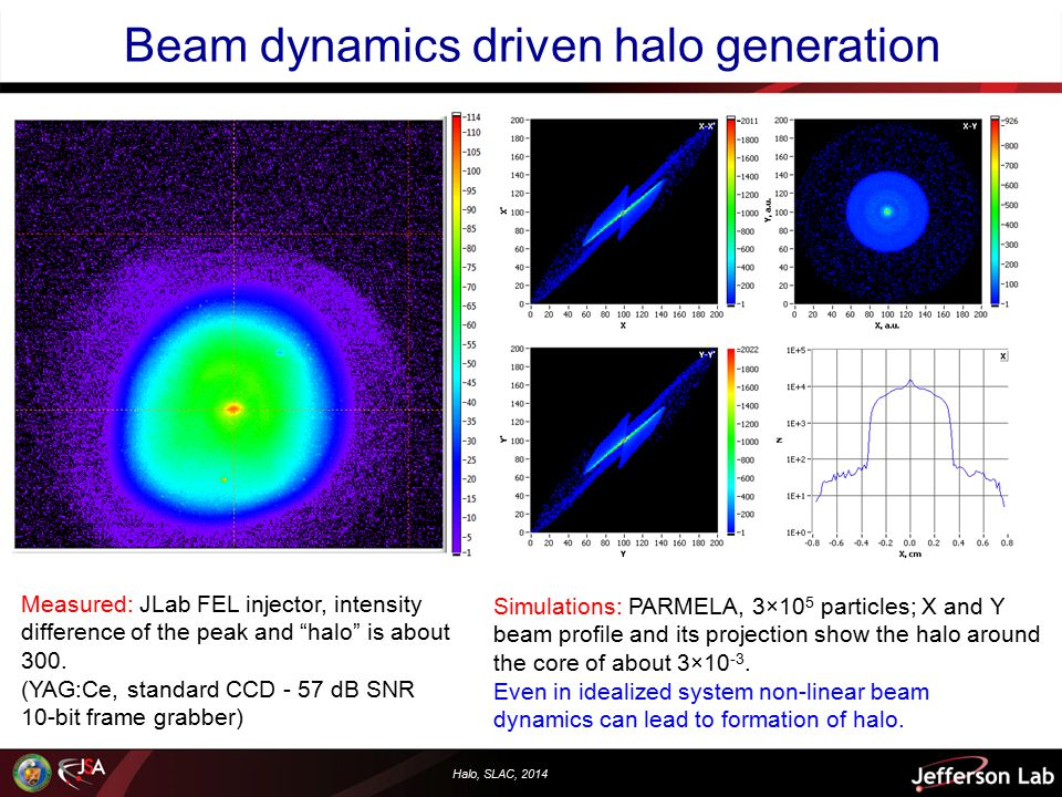 Halo, SLAC, 2014 LINAC's non equilibrium (non Gaussian) beam Propagating in drift space … FODO matching section  This are not beam distributions from a nominal setup, but an experiment that shows complexity of the phase space distribution – no single set of Twiss parameters describes the beam  This is also not a halo.