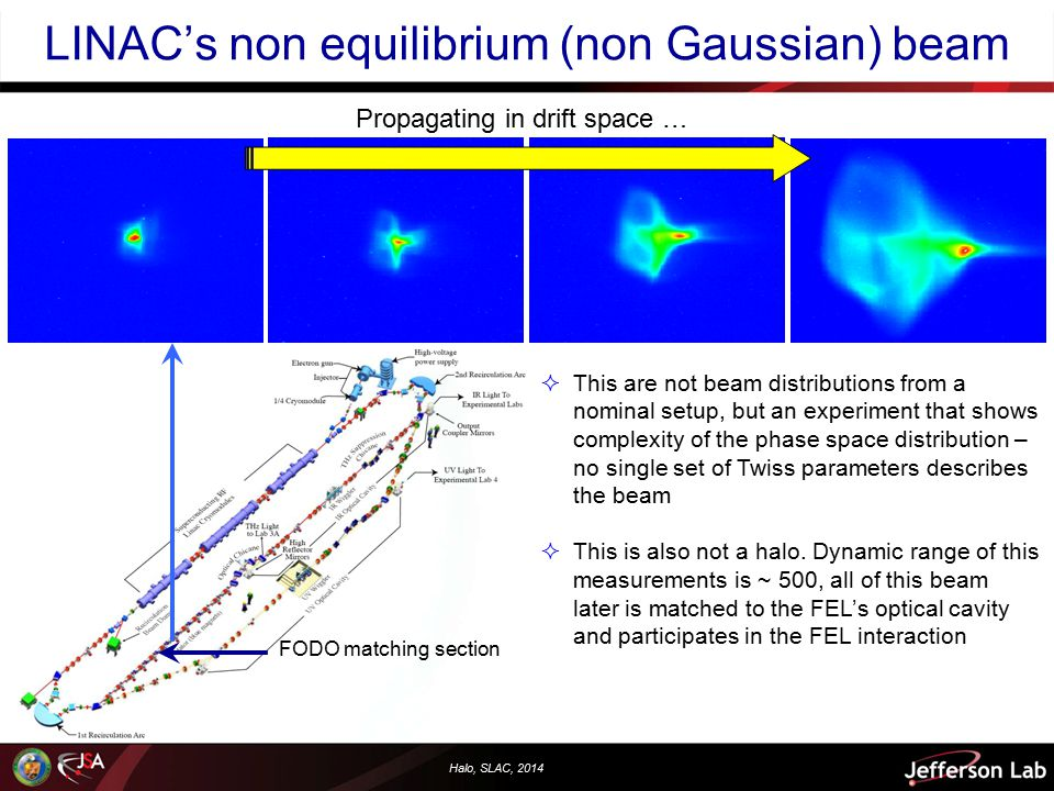 Halo, SLAC, 2014 LINAC's non equilibrium (non Gaussian) beam Propagating in drift space … FODO matching section  This are not beam distributions from a nominal setup, but an experiment that shows complexity of the phase space distribution – no single set of Twiss parameters describes the beam  This is also not a halo.