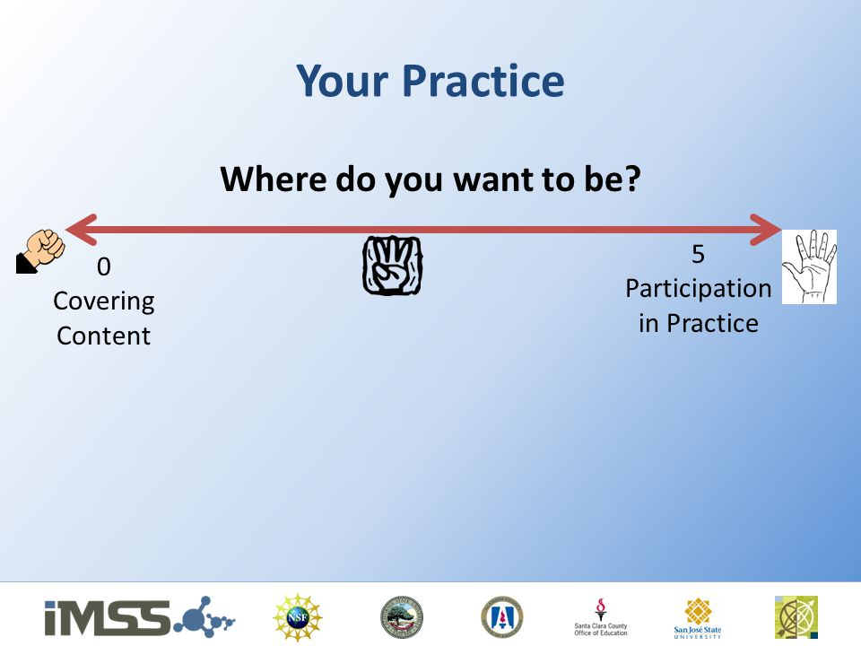 Your Practice Where do you want to be? 0 Covering Content 5 Participation in Practice