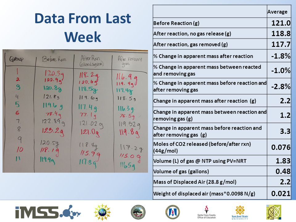 Data From Last Week Average Before Reaction (g) 121.0 After reaction, no gas release (g) 118.8 After reaction, gas removed (g) 117.7 % Change in apparent mass after reaction -1.8% % Change in apparent mass between reacted and removing gas -1.0% % Change in apparent mass before reaction and after removing gas -2.8% Change in apparent mass after reaction (g) 2.2 Change in apparent mass between reaction and removing gas (g) 1.2 Change in apparent mass before reaction and after removing gas (g) 3.3 Moles of CO2 released (before/after rxn) (44g/mol) 0.076 Volume (L) of gas @ NTP using PV=NRT 1.83 Volume of gas (gallons) 0.48 Mass of Displaced Air (28.8 g/mol) 2.2 Weight of displaced air (mass*0.0098 N/g) 0.021