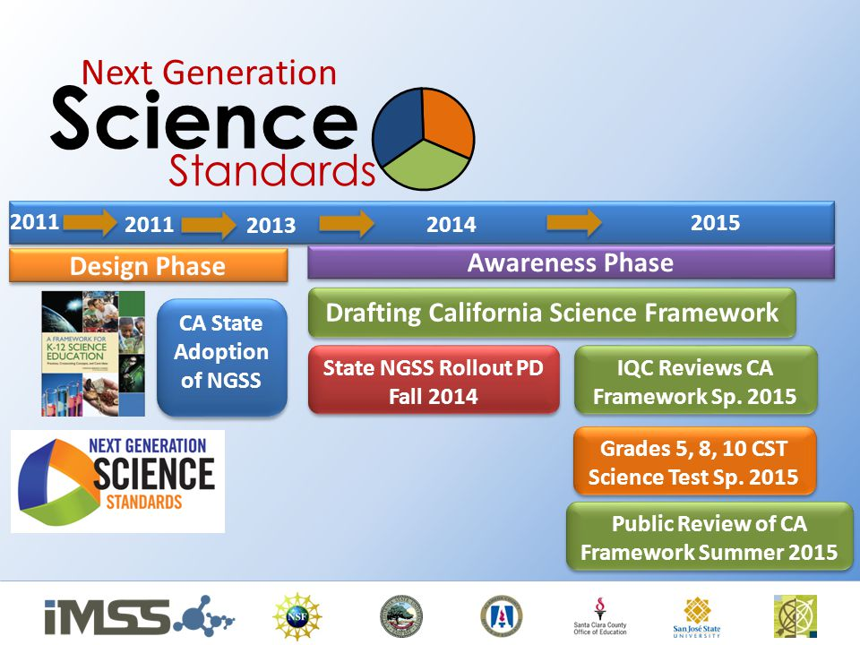 2013 2011 Drafting California Science Framework CA State Adoption of NGSS 2014 State NGSS Rollout PD Fall 2014 State NGSS Rollout PD Fall 2014 Next Generation S cience Standards Design Phase Awareness Phase 2015 IQC Reviews CA Framework Sp.