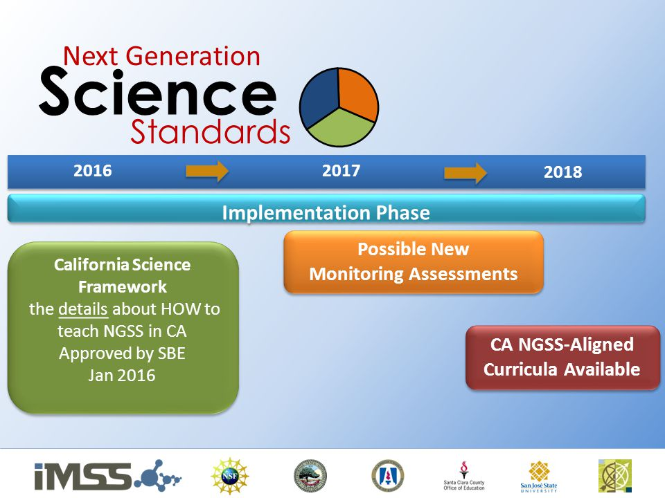 2016 California Science Framework the details about HOW to teach NGSS in CA Approved by SBE Jan 2016 California Science Framework the details about HOW to teach NGSS in CA Approved by SBE Jan 2016 Possible New Monitoring Assessments Possible New Monitoring Assessments CA NGSS-Aligned Curricula Available 2017 Next Generation S cience Standards Implementation Phase 2018