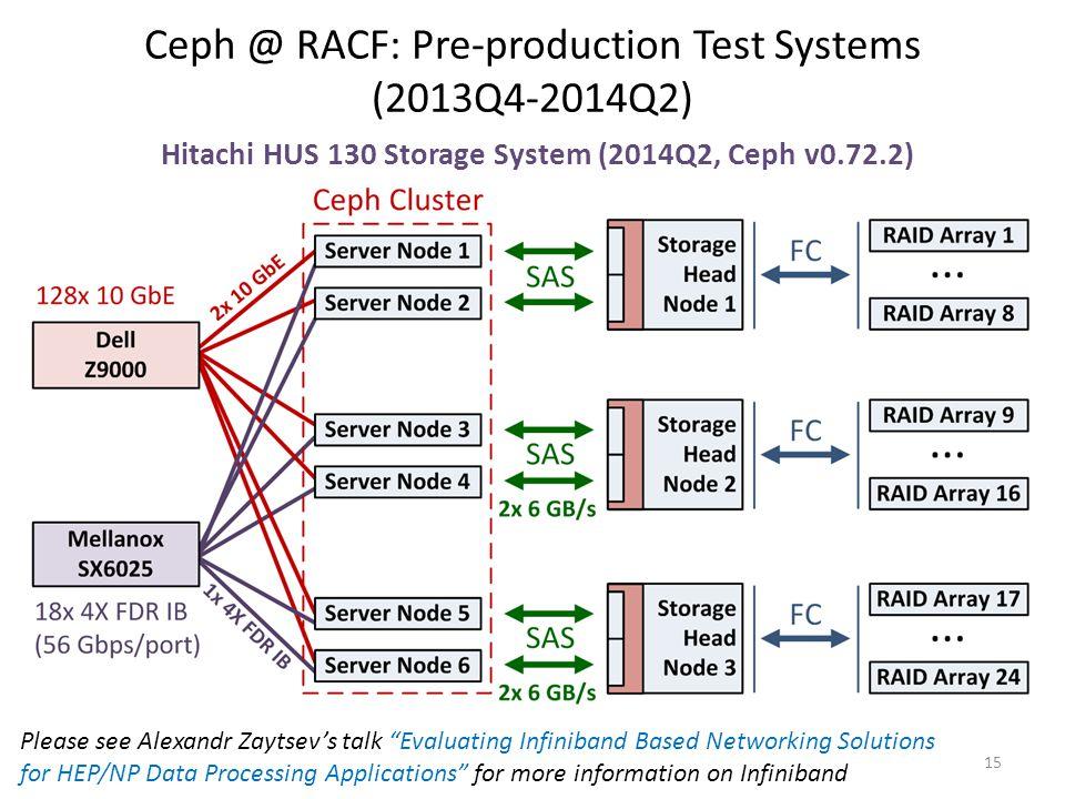 "Hitachi HUS 130 Storage System (2014Q2, Ceph v0.72.2) Ceph @ RACF: Pre-production Test Systems (2013Q4-2014Q2) 15 Please see Alexandr Zaytsev's talk """