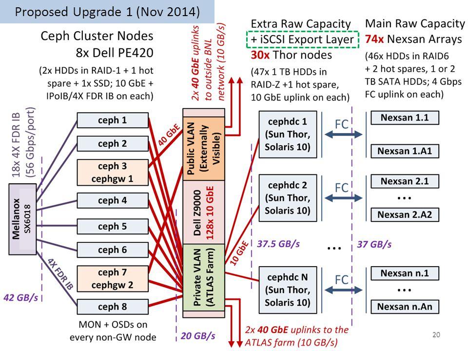 20 Proposed Upgrade 1 (Nov 2014) 20 SX6018