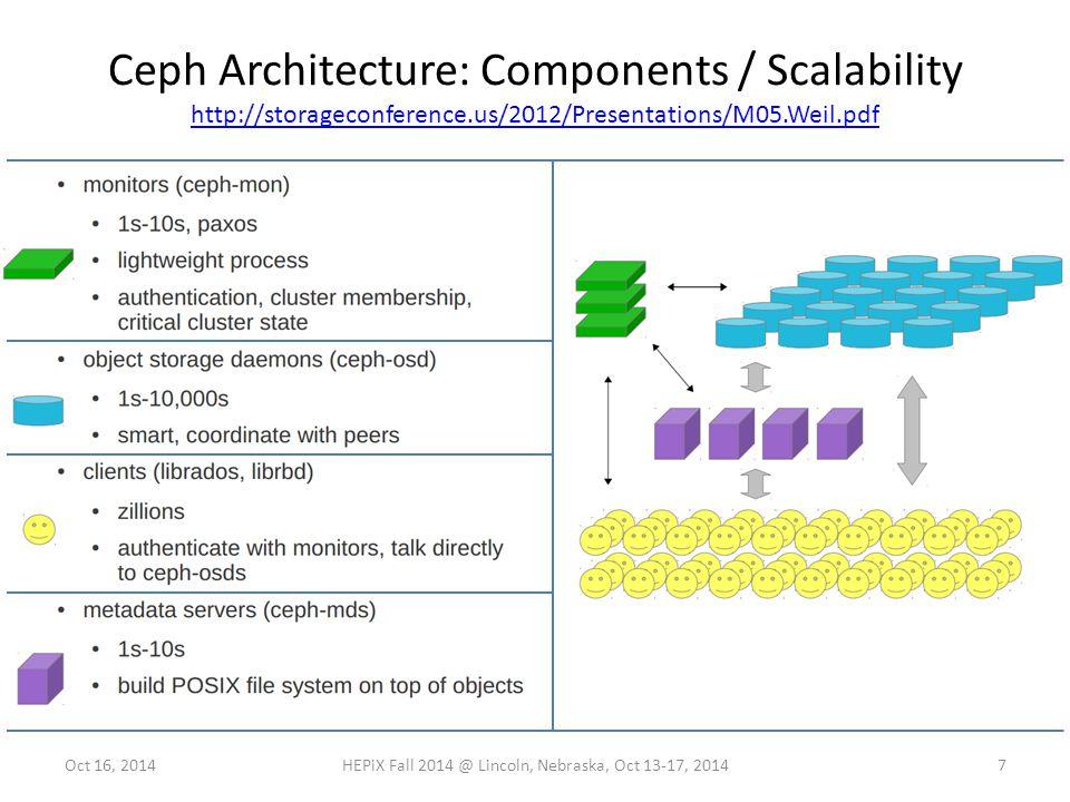 Ceph Architecture: Components / Scalability http://storageconference.us/2012/Presentations/M05.Weil.pdf http://storageconference.us/2012/Presentations