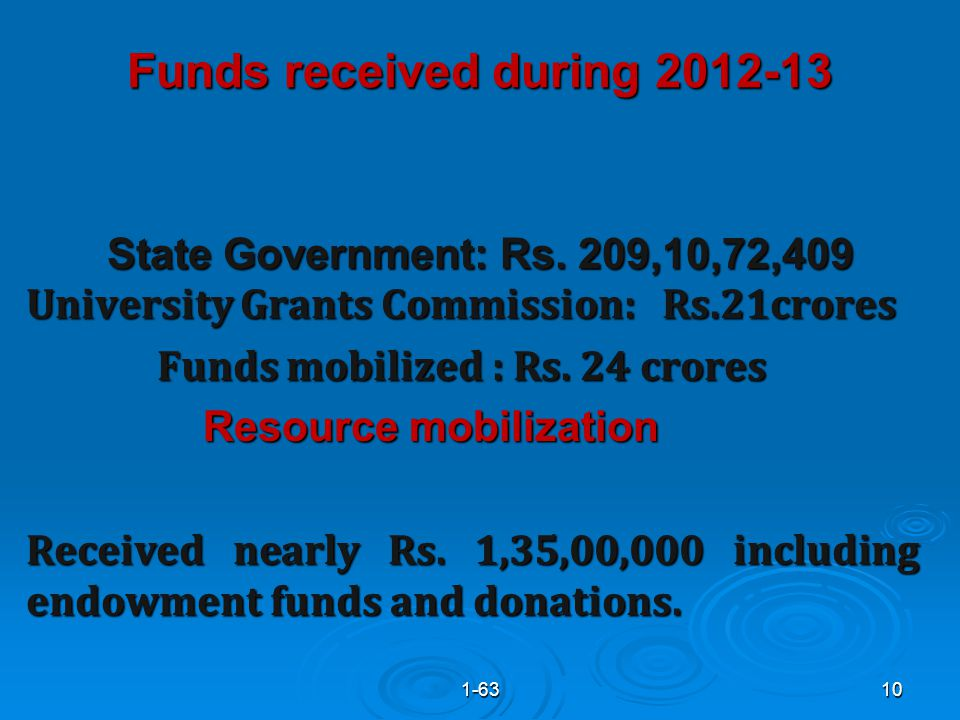 Funds received during 2012-13 State Government: Rs.