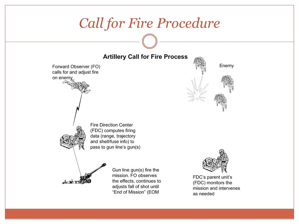 Call for Fire Procedure