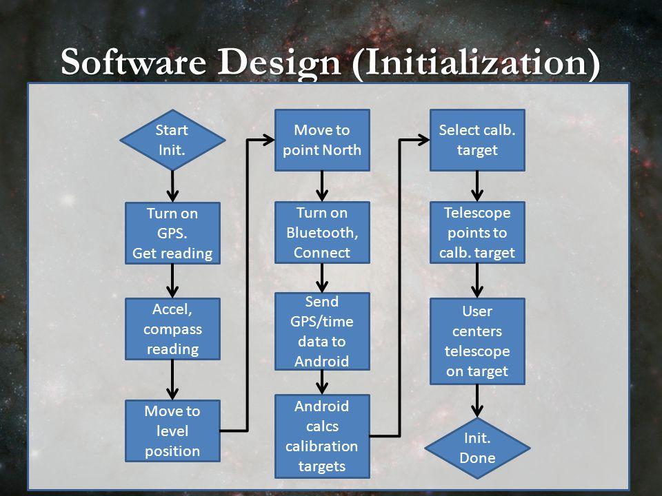 Software Design (Initialization) Start Init.Turn on GPS.
