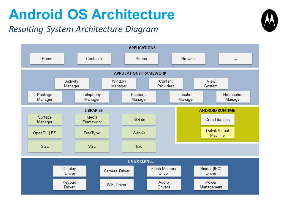 Android OS Architecture Resulting System Architecture Diagram APPLICATIONS APPLICATIONS FRAMEWORK LIBRARIESANDROID RUNTIME LINUX KERNEL Home Contacts Phone Browser … … Activity Manager Window Manager Content Providers View System View System Package Manager Telephony Manager Resource Manager Location Manager Notification Manager Surface Manager Media Framework SQLite Core Libraries Dalvik Virtual Machine OpenGL | ES FreeType WebKit SGL SSL libc Display Driver Display Driver Camera Driver Flash Memory Driver Binder (IPC) Driver Binder (IPC) Driver Keypad Driver Keypad Driver WiFi Driver Audio Drivers Audio Drivers Power Management