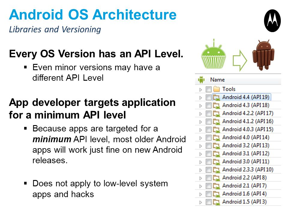 Android OS Architecture Every OS Version has an API Level.  Even minor versions may have a different API Level App developer targets application for
