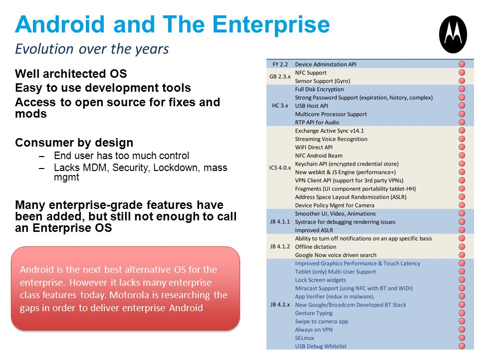 Android and The Enterprise Well architected OS Easy to use development tools Access to open source for fixes and mods Consumer by design –End user has