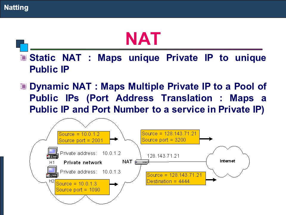 NAT Static NAT : Maps unique Private IP to unique Public IP Dynamic NAT : Maps Multiple Private IP to a Pool of Public IPs (Port Address Translation : Maps a Public IP and Port Number to a service in Private IP) Natting