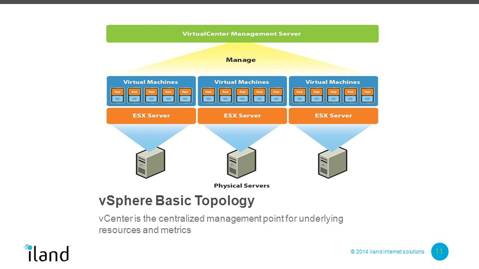 © 2014 iland internet solutions vSphere Basic Topology vCenter is the centralized management point for underlying resources and metrics 11