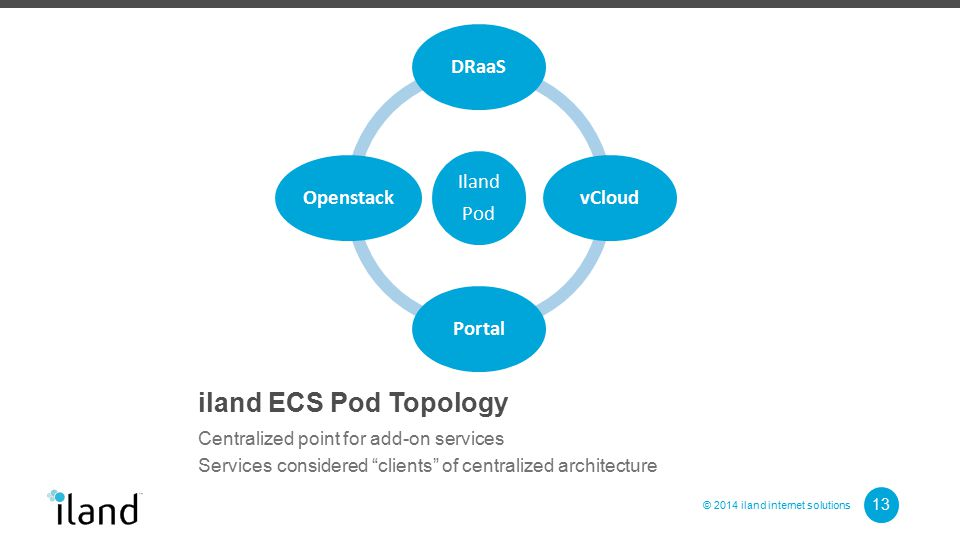 © 2014 iland internet solutions iland ECS Pod Topology Centralized point for add-on services Services considered clients of centralized architecture 13 Iland Pod DRaaSvCloudPortalOpenstack