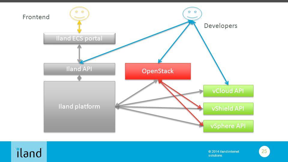 © 2014 iland internet solutions 25 OpenStack vCloud API Iland API Iland ECS portal Developers vShield API vSphere API Iland platform Frontend